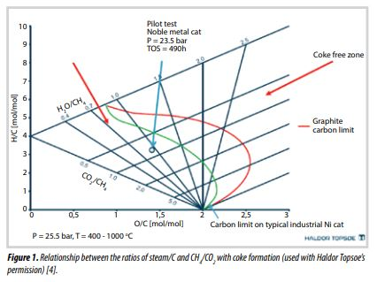 Orientations for efficient treatment and processing of high CO2 content natural gas resources in Vietnam""